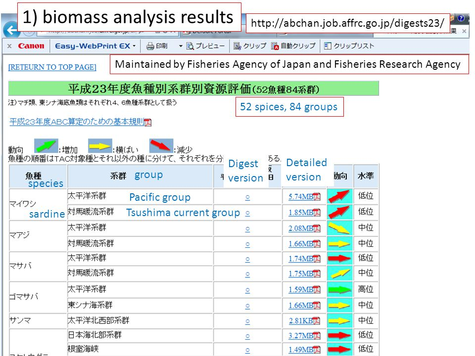 sardine Pacific group Tsushima current group species group 52 spices, 84 groups http://abchan.job.affrc.go.jp/digests23/ Maintained by Fisheries Agency of Japan and Fisheries Research Agency 1) biomass analysis results Digest version Detailed version