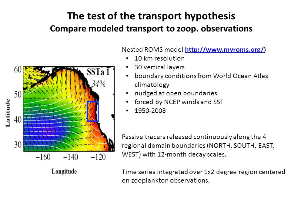 The test of the transport hypothesis Compare modeled transport to zoop.