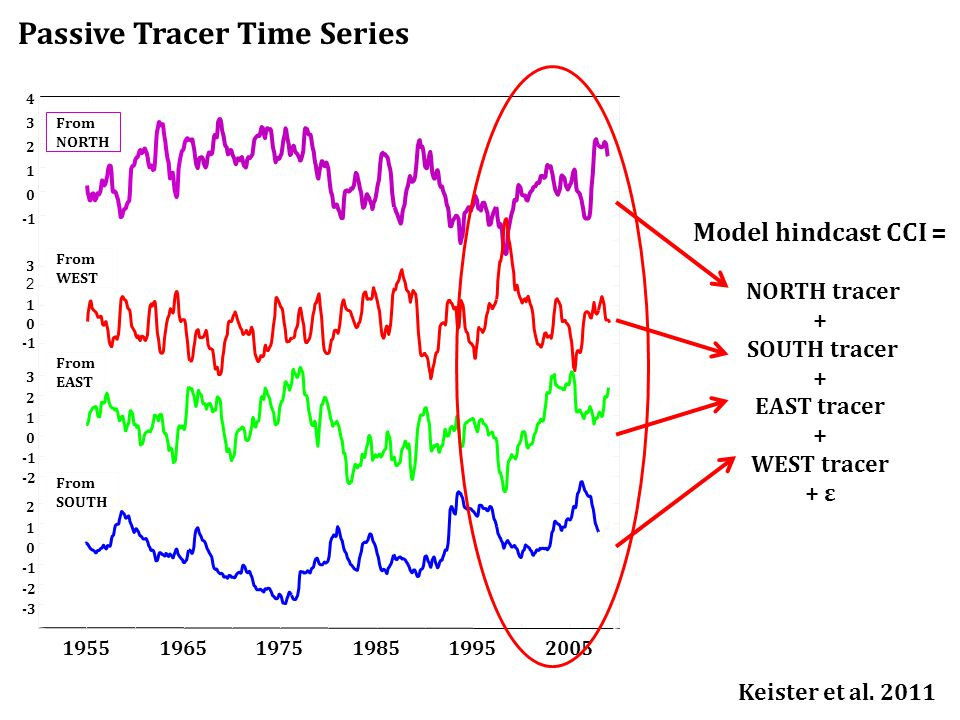 From EAST From SOUTH From NORTH From WEST Model hindcast CCI = NORTH tracer + SOUTH tracer + EAST tracer + WEST tracer + ε Passive Tracer Time Series Keister et al.