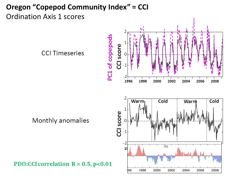 CCI score PC1 of copepods CCI Timeseries Oregon Copepod Community Index = CCI Ordination Axis 1 scores CCI score WarmCold Warm Cold Monthly anomalies PDO:CCI correlation R = 0.5, p<0.01