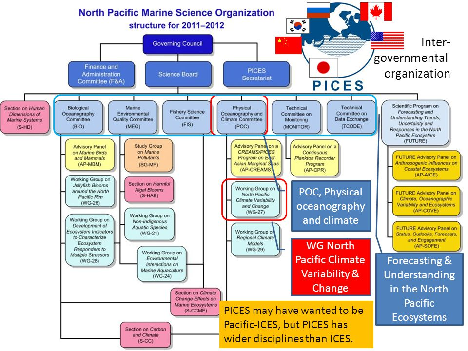 POC, Physical oceanography and climate WG North Pacific Climate Variability & Change Inter- governmental organization PICES may have wanted to be Pacific-ICES, but PICES has wider disciplines than ICES.