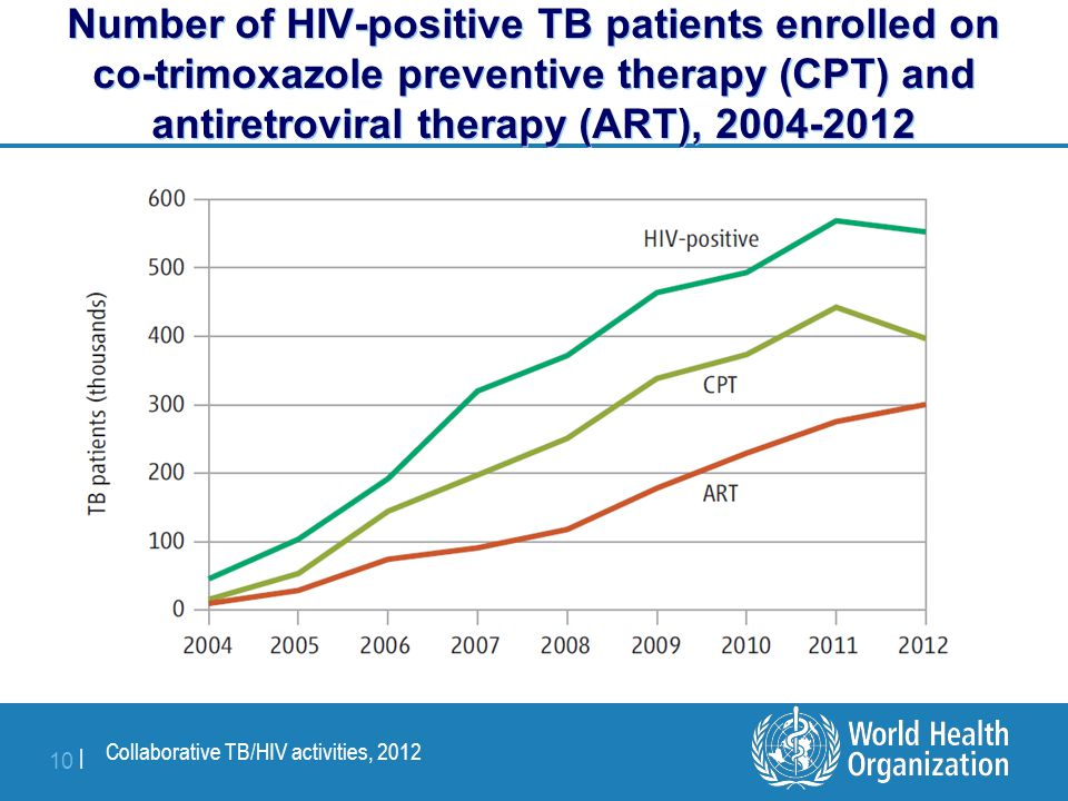 Collaborative TB/HIV activities, 2012 10 | Number of HIV-positive TB patients enrolled on co-trimoxazole preventive therapy (CPT) and antiretroviral therapy (ART), 2004-2012
