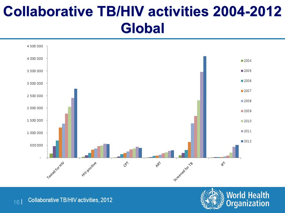Collaborative TB/HIV activities, 2012 16 | Collaborative TB/HIV activities 2004-2012 Global