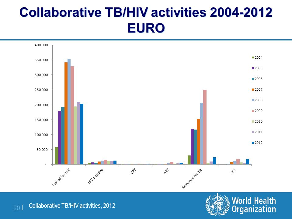 Collaborative TB/HIV activities, 2012 20 | Collaborative TB/HIV activities 2004-2012 EURO