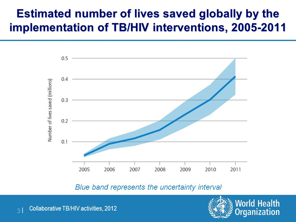 Collaborative TB/HIV activities, 2012 3 |3 | Estimated number of lives saved globally by the implementation of TB/HIV interventions, 2005-2011 Blue ba
