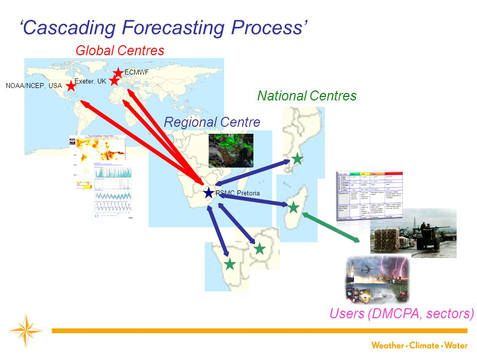 Main goals  Further implement the GDPFS through a three-level system – the ' Cascading Forecasting Process ' Improve collaborative work and international cooperation among operational centres at global, regional and national levels Improve the skill of products from WMO operational centres through feedback Continuous learning and modernization Address the needs of groups of like-countries  Improve lead-time of Warnings  Improve interaction of NMHSs with users  Identify areas for improvement and requirements for the Basic Systems