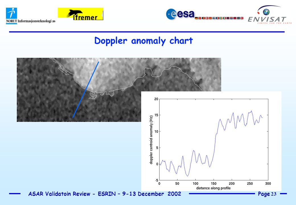 Page 23 ASAR Validatoin Review - ESRIN – 9-13 December 2002 Doppler anomaly chart