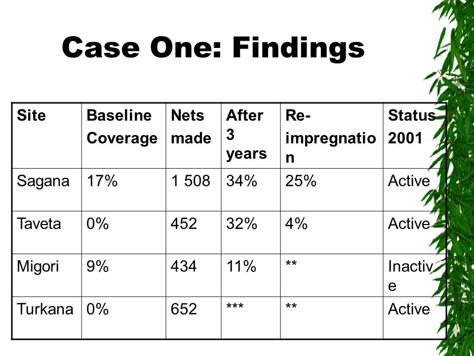 Case One: Findings SiteBaseline Coverage Nets made After 3 years Re- impregnatio n Status 2001 Sagana17%1 50834%25%Active Taveta0%45232%4%Active Migori9%43411%**Inactiv e Turkana0%652*****Active