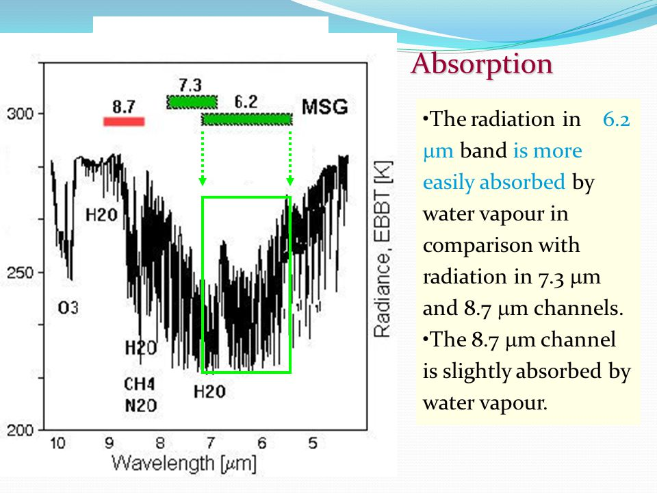 Absorption The radiation in 6.2  m band is more easily absorbed by water vapour in comparison with radiation in 7.3  m and 8.7  m channels.