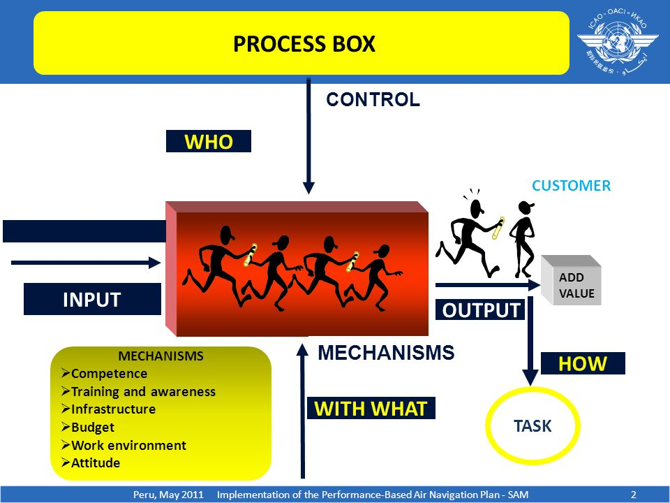 OUTPUT ADD VALUE TASK HOW CUSTOMER MECHANISMS  Competence  Training and awareness  Infrastructure  Budget  Work environment  Attitude Peru, May 2011 Implementation of the Performance-Based Air Navigation Plan - SAM WITH WHAT INPUT WHO PROCESS BOX CONTROL MECHANISMS 2
