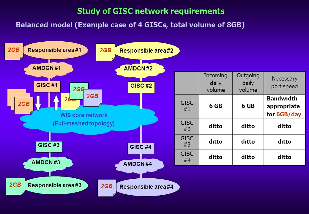 Study of GISC network requirements Balanced model (Example case of 4 GISCs, total volume of 8GB) WIS core network (Full-meshed topology) Responsible area #1 AMDCN #1 GISC #1 2GB Responsible area #2 AMDCN #2 GISC #2 2GB Responsible area #3 AMDCN #3 GISC #3 2GB Responsible area #4 AMDCN #4 GISC #4 2GB Incoming daily volume Outgoing daily volume Necessary port speed GISC #1 6 GB Bandwidth appropriate for 6GB/day GISC #2 ditto GISC #3 ditto GISC #4 ditto
