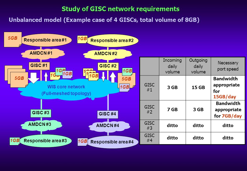 Study of GISC network requirements Unbalanced model (Example case of 4 GISCs, total volume of 8GB) Incoming daily volume Outgoing daily volume Necessary port speed GISC #1 3 GB15 GB Bandwidth appropriate for 15GB/day GISC #2 7 GB3 GB Bandwidth appropriate for 7GB/day GISC #3 ditto GISC #4 ditto WIS core network (Full-meshed topology) Responsible area #1 AMDCN #1 GISC #1 5GB Responsible area #2 AMDCN #2 GISC #2 1GB Responsible area #3 AMDCN #3 GISC #3 Responsible area #4 AMDCN #4 GISC #4 1GB 5GB 1GB 5GB 1GB