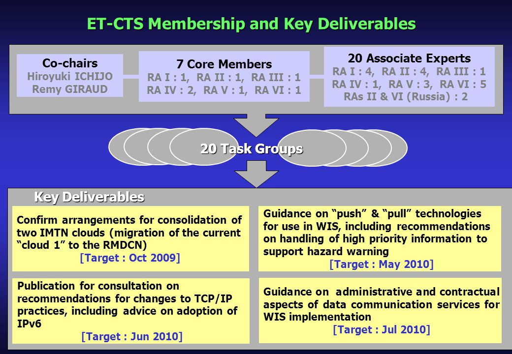 ET-CTS Membership and Key Deliverables Co-chairs Hiroyuki ICHIJO Remy GIRAUD 7 Core Members RA I : 1, RA II : 1, RA III : 1 RA IV : 2, RA V : 1, RA VI : 1 20 Associate Experts RA I : 4, RA II : 4, RA III : 1 RA IV : 1, RA V : 3, RA VI : 5 RAs II & VI (Russia) : 2 Confirm arrangements for consolidation of two IMTN clouds (migration of the current cloud 1 to the RMDCN) [Target : Oct 2009] Guidance on push & pull technologies for use in WIS, including recommendations on handling of high priority information to support hazard warning [Target : May 2010] Publication for consultation on recommendations for changes to TCP/IP practices, including advice on adoption of IPv6 [Target : Jun 2010] Guidance on administrative and contractual aspects of data communication services for WIS implementation [Target : Jul 2010] 20 Task Groups Key Deliverables