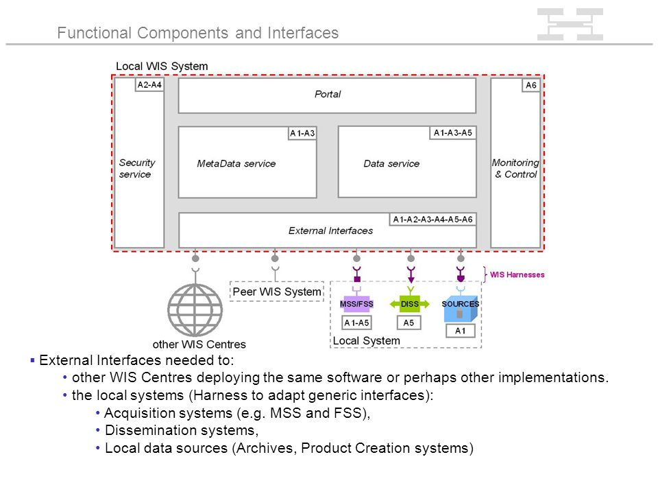 External Interfaces needed to: other WIS Centres deploying the same software or perhaps other implementations.