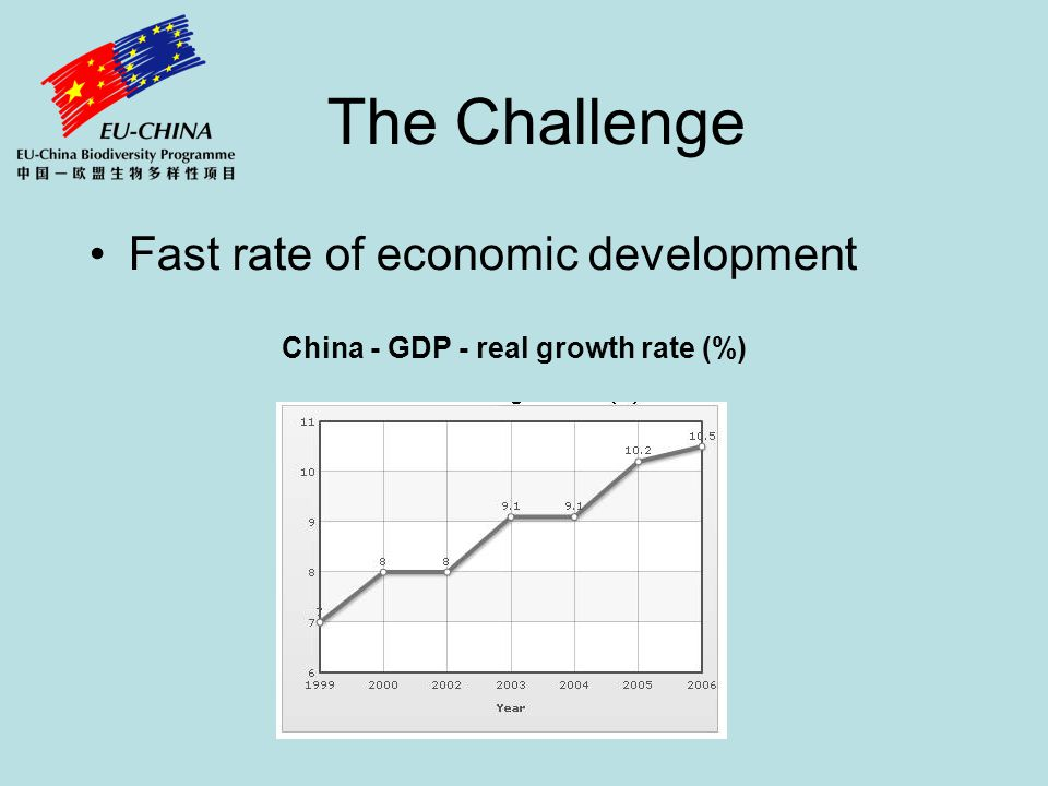 The Challenge Fast rate of economic development China - GDP - real growth rate (%)