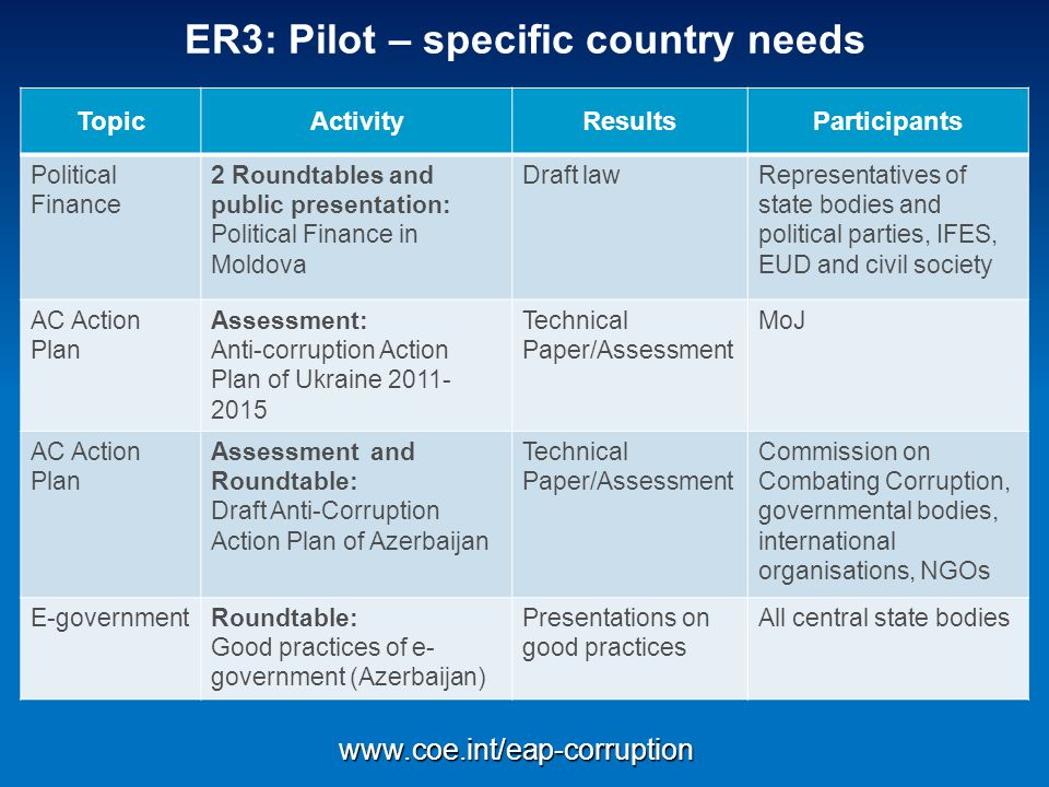 ER3: Pilot – specific country needs TopicActivityResultsParticipants Political Finance 2 Roundtables and public presentation: Political Finance in Moldova Draft lawRepresentatives of state bodies and political parties, IFES, EUD and civil society AC Action Plan Assessment: Anti-corruption Action Plan of Ukraine 2011- 2015 Technical Paper/Assessment MoJ AC Action Plan Assessment and Roundtable: Draft Anti-Corruption Action Plan of Azerbaijan Technical Paper/Assessment Commission on Combating Corruption, governmental bodies, international organisations, NGOs E-governmentRoundtable: Good practices of e- government (Azerbaijan) Presentations on good practices All central state bodies www.coe.int/eap-corruption