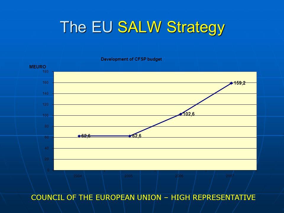 The EU SALW Strategy Development of CFSP budget 62,6 102,6 159,2 0 20 40 60 80 100 120 140 160 180 2004200520062007 MEURO COUNCIL OF THE EUROPEAN UNION – HIGH REPRESENTATIVE