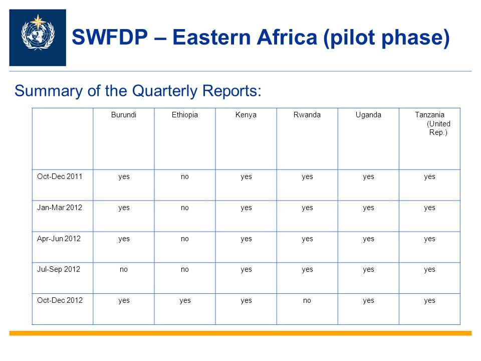 SWFDP – Eastern Africa (pilot phase) Summary of the Quarterly Reports: BurundiEthiopiaKenyaRwandaUgandaTanzania (United Rep.) Oct-Dec 2011yesnoyes Jan-Mar 2012yesnoyes Apr-Jun 2012yesnoyes Jul-Sep 2012no yes Oct-Dec 2012yes noyes