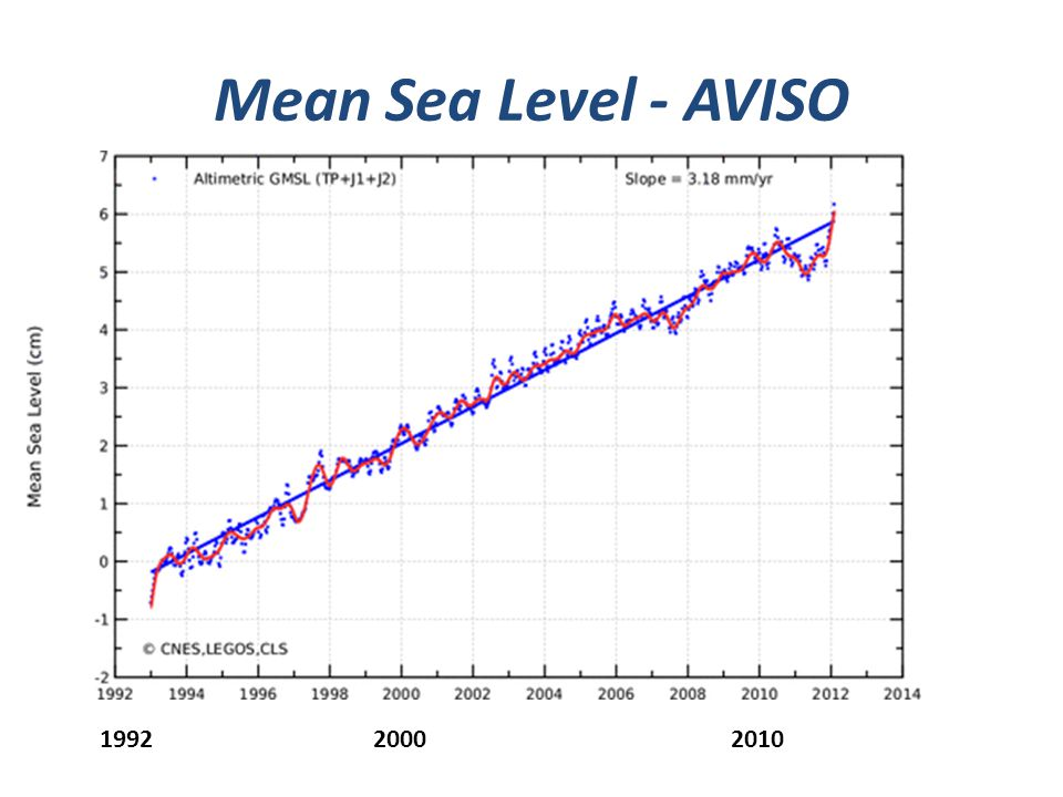 Mean Sea Level - AVISO 1992 2000 2010