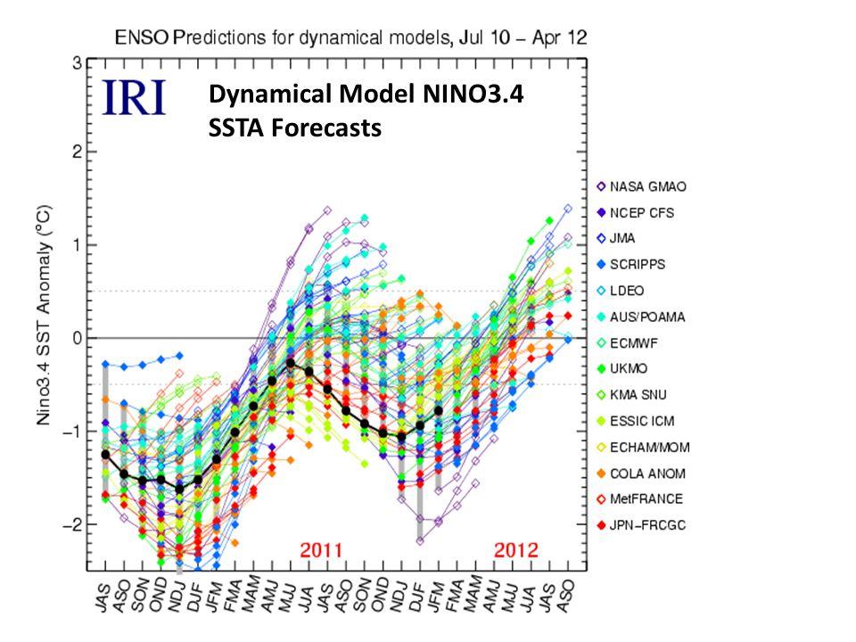 Dynamical Model NINO3.4 SSTA Forecasts