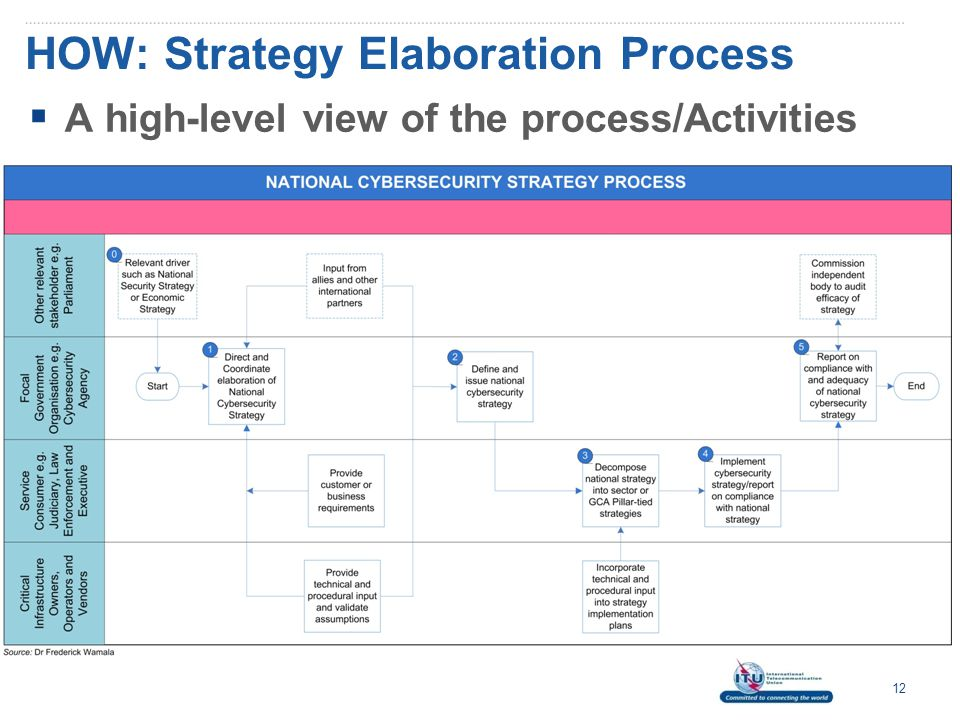 HOW: Strategy Elaboration Process 12  A high-level view of the process/Activities