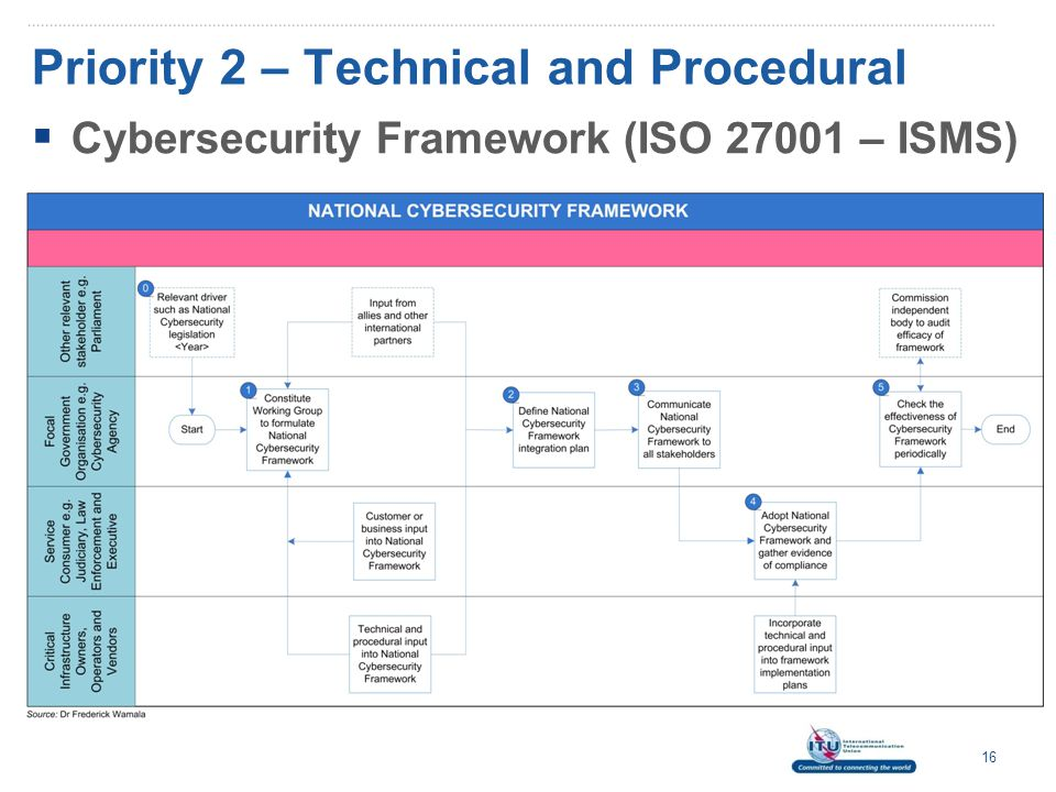 Priority 2 – Technical and Procedural  Cybersecurity Framework (ISO 27001 – ISMS) 16