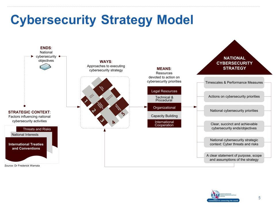 Priority 2 – Technical and Procedural  Cybersecurity Framework (ISO 27001 – ISMS) 16