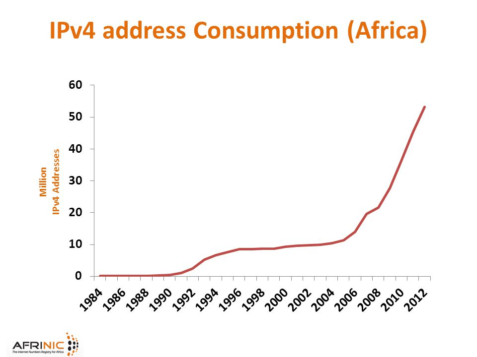 IPv4 address Consumption (Africa)