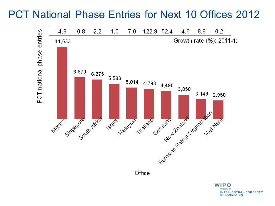 PCT National Phase Entries for Next 10 Offices 2012