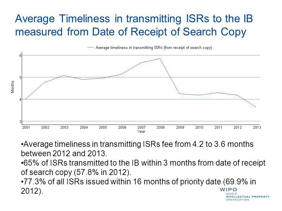 Average Timeliness in transmitting ISRs to the IB measured from Date of Receipt of Search Copy Average timeliness in transmitting ISRs fee from 4.2 to 3.6 months between 2012 and 2013.