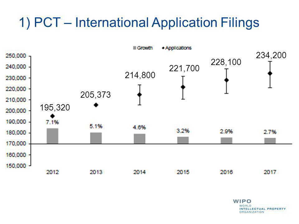 1) PCT – International Application Filings 195,320 205,373 214,800 221,700 228,100 234,200