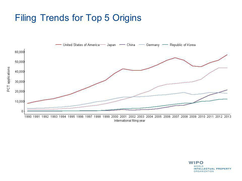 Filing Trends for Top 5 Origins