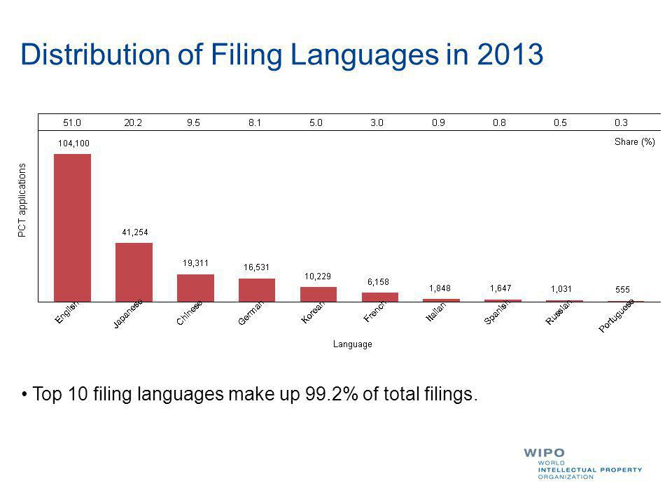 Distribution of Filing Languages in 2013 Top 10 filing languages make up 99.2% of total filings.