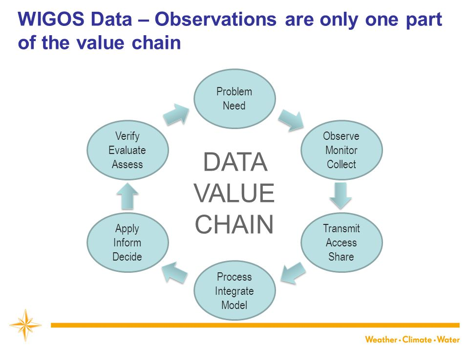 WIGOS Data – Observations are only one part of the value chain Problem Need Verify Evaluate Assess Apply Inform Decide Observe Monitor Collect Transmit Access Share Process Integrate Model DATA VALUE CHAIN