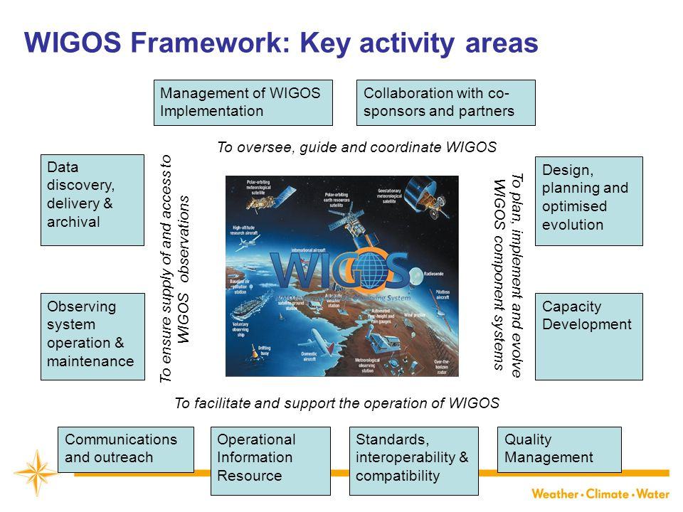 To oversee, guide and coordinate WIGOS To facilitate and support the operation of WIGOS To plan, implement and evolve WIGOS component systems To ensure supply of and access to WIGOS observations Management of WIGOS Implementation Collaboration with co- sponsors and partners Communications and outreach Quality Management Standards, interoperability & compatibility Operational Information Resource Capacity Development Design, planning and optimised evolution Data discovery, delivery & archival Observing system operation & maintenance WIGOS Framework: Key activity areas