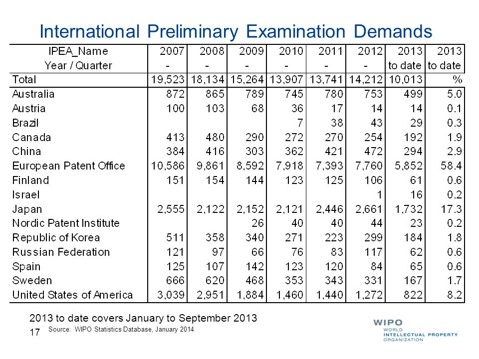 17 International Preliminary Examination Demands Source: WIPO Statistics Database, January 2014 2013 to date covers January to September 2013