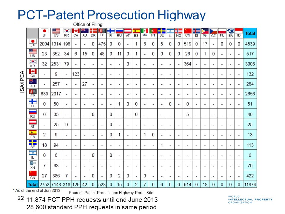 22 PCT-Patent Prosecution Highway 11,874 PCT-PPH requests until end June ,600 standard PPH requests in same period Source: Patent Prosecution Highway Portal Site