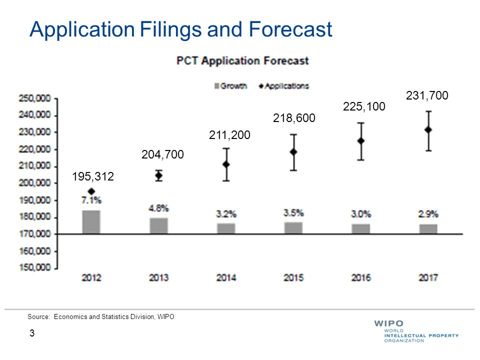 3 Application Filings and Forecast Source: Economics and Statistics Division, WIPO 195, , , , , ,700