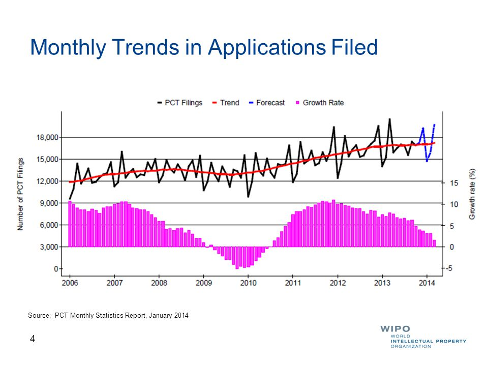 4 Monthly Trends in Applications Filed Source: PCT Monthly Statistics Report, January 2014