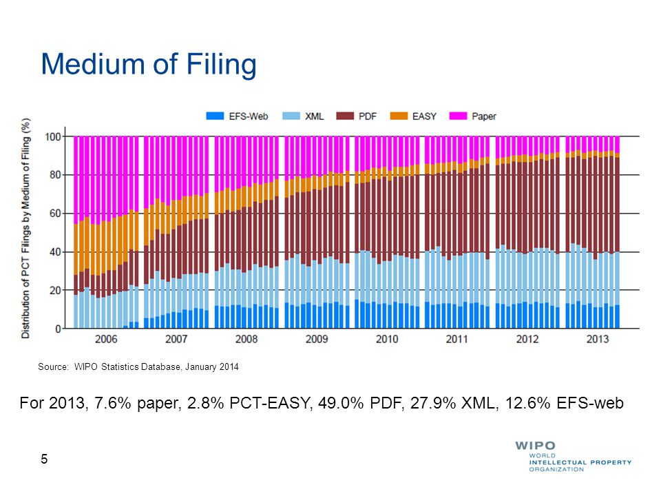 5 Medium of Filing For 2013, 7.6% paper, 2.8% PCT-EASY, 49.0% PDF, 27.9% XML, 12.6% EFS-web Source: WIPO Statistics Database, January 2014