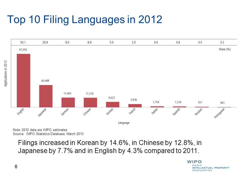 6 Top 10 Filing Languages in 2012 Filings increased in Korean by 14.6%, in Chinese by 12.8%, in Japanese by 7.7% and in English by 4.3% compared to 2011.
