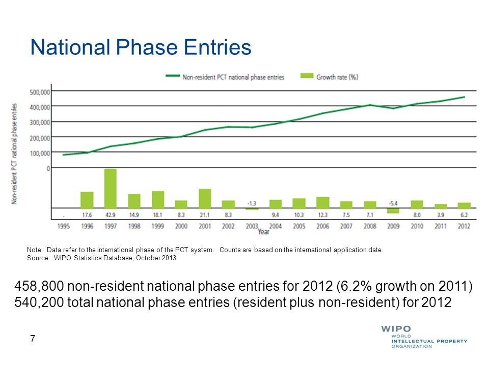 7 National Phase Entries 458,800 non-resident national phase entries for 2012 (6.2% growth on 2011) 540,200 total national phase entries (resident plus non-resident) for 2012 Note: Data refer to the international phase of the PCT system.