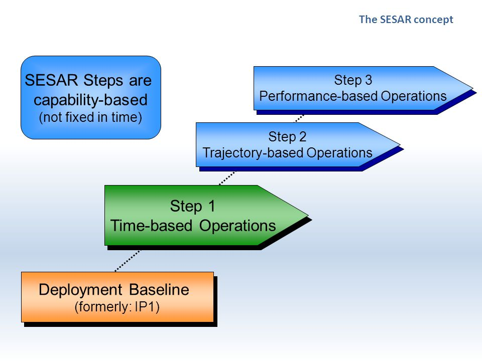 Deployment Baseline (formerly: IP1) Step 1 Time-based Operations Step 2 Trajectory-based Operations Step 3 Performance-based Operations SESAR Steps are capability-based (not fixed in time) The SESAR concept