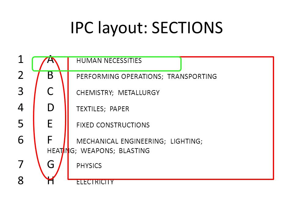 IPC layout: SECTIONS 1A HUMAN NECESSITIES 2B PERFORMING OPERATIONS; TRANSPORTING 3C CHEMISTRY; METALLURGY 4D TEXTILES; PAPER 5E FIXED CONSTRUCTIONS 6F MECHANICAL ENGINEERING; LIGHTING; HEATING; WEAPONS; BLASTING 7G PHYSICS 8H ELECTRICITY