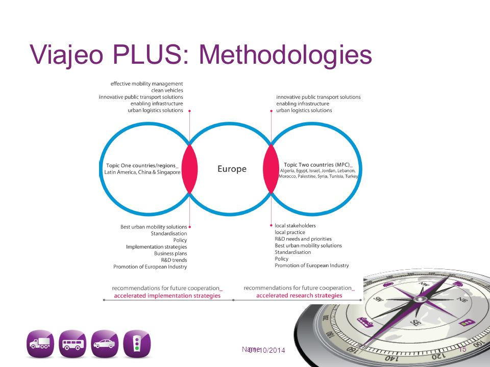 Viajeo PLUS: Methodologies 01/10/2014 Name 15