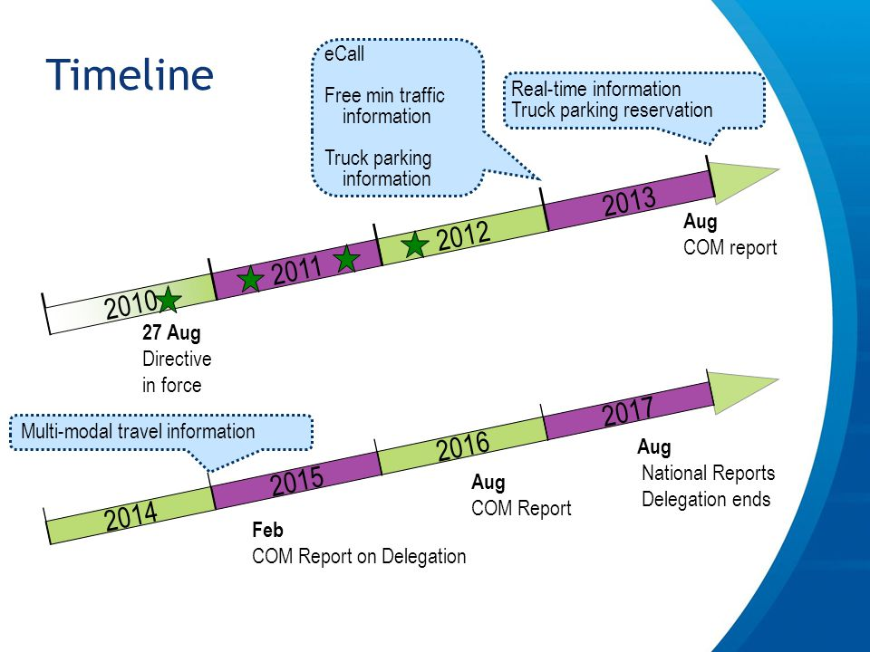 Timeline Aug COM report 27 Aug Directive in force 2010 2011 2012 2013 Real-time information Truck parking reservation eCall Free min traffic information Truck parking information 2014 2015 2016 2017 Aug National Reports Delegation ends Multi-modal travel information Feb COM Report on Delegation Aug COM Report
