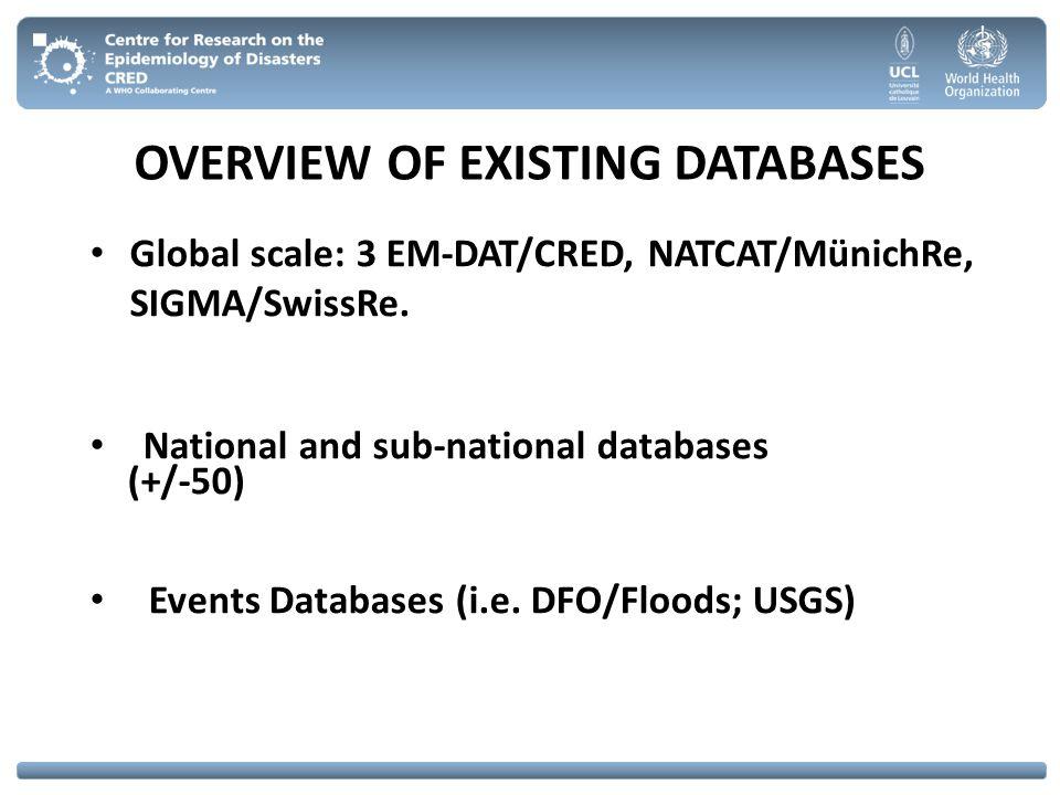 OVERVIEW OF EXISTING DATABASES Global scale: 3 EM-DAT/CRED, NATCAT/MünichRe, SIGMA/SwissRe. (+/-50) Events Databases (i.e. DFO/Floods; USGS) National