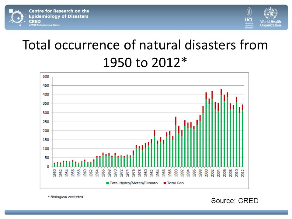 STRENGHTS OF EM-DAT Unique free accessible database Acts as a reference point for global analysis of disaster occurrence and impact Unique basis for policy paper on disaster reduction and risks International recognition and CREDibility Capacity to provide methods and guidelines