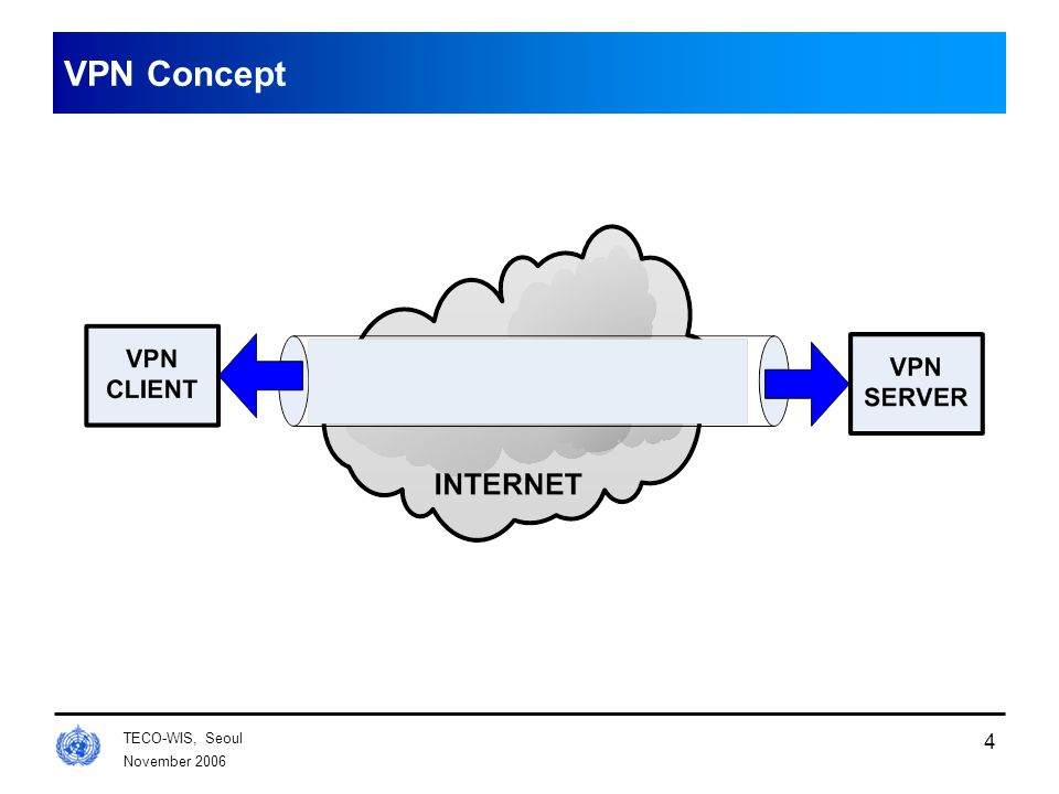 November 2006 TECO-WIS, Seoul 4 VPN Concept
