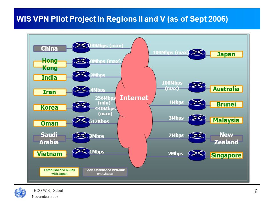 November 2006 TECO-WIS, Seoul 6 WIS VPN Pilot Project in Regions II and V (as of Sept 2006) Hong Kong India Iran Korea Oman Saudi Arabia Vietnam Australia Brunei Malaysia New Zealand China Soon established VPN-link with Japan Established VPN-link with Japan Japan Singapore 10Mbps (max) 2Mbps 4Mbps 512Kbps 2Mbps 1Mbps 100Mbps (max) 3Mbps 2Mbps 1Mbps Internet 100Mbps (max) 256Mbps (min)- 440Mbps (max)